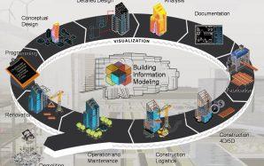 Le BIM : ubérisation du bâtiment ?